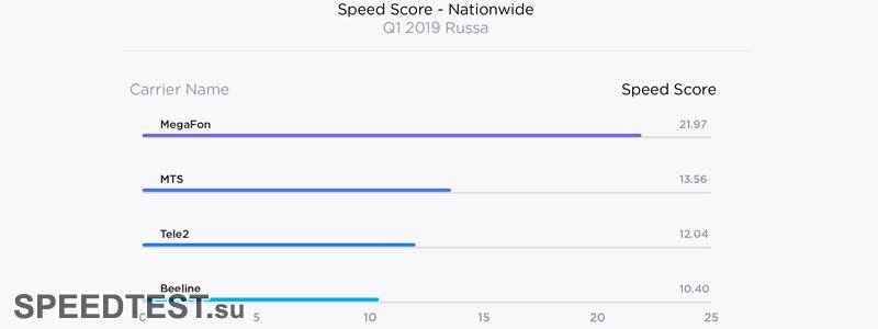 у какого провайдера самая высокая скорость интернета