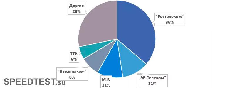 рейтинг интернет-провайдеров ШПД России в 2021 году