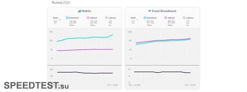средняя скорость мобильного и широкополосного интернета в России в 2021 году